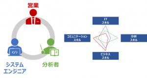 データ分析チームの構築