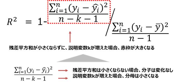 自由度調整済み決定係数の算出式