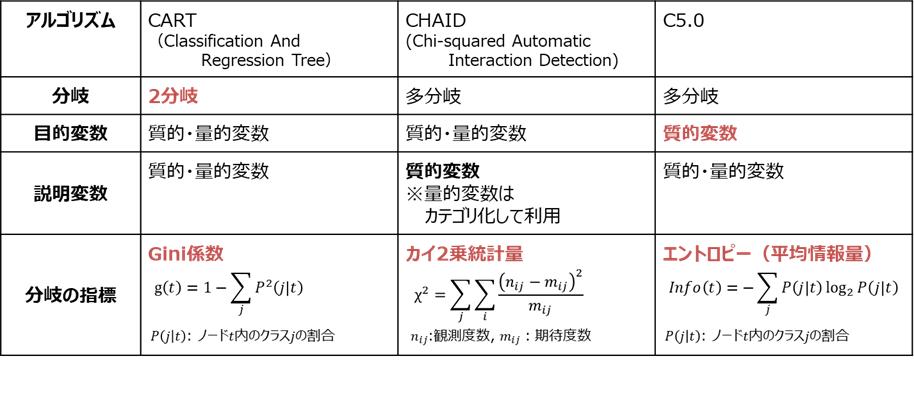 CART,CHAID,C5.0