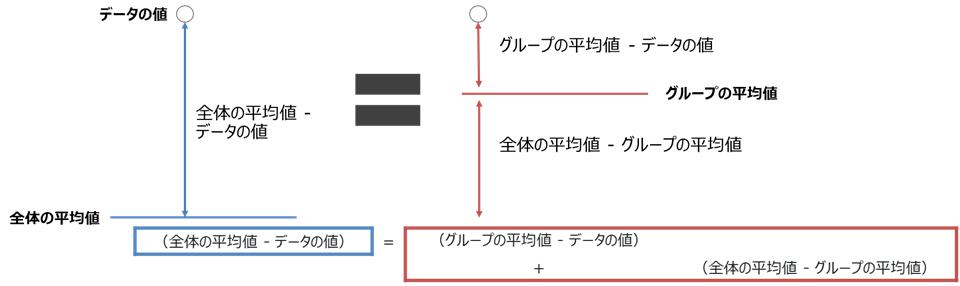 F検定(分散分析)の考え方