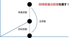 決定係数のイメージ