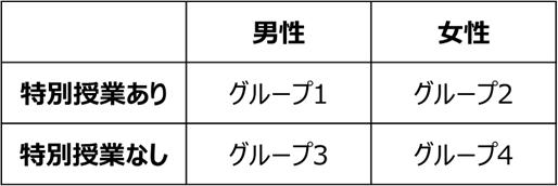 二元配置分散分析のイメージ
