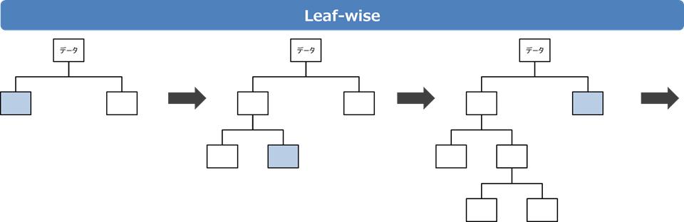 Leaf-wise