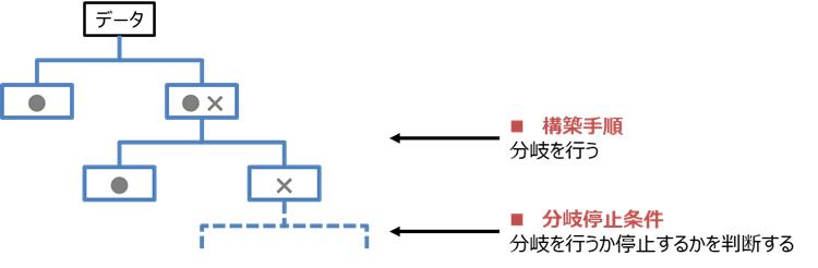 決定木分析の学習手順
