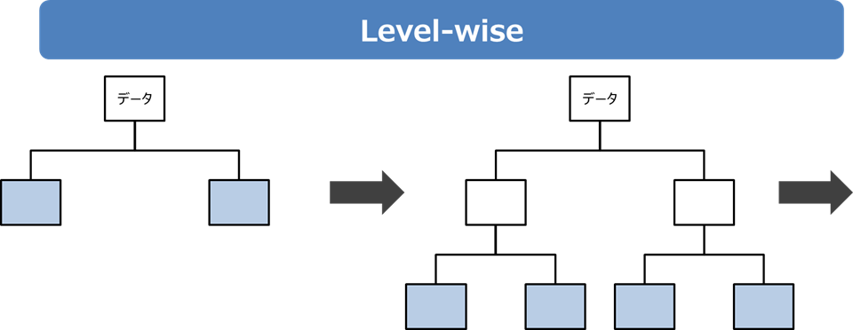 Level-wise
