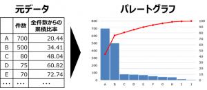 パレートグラフとは