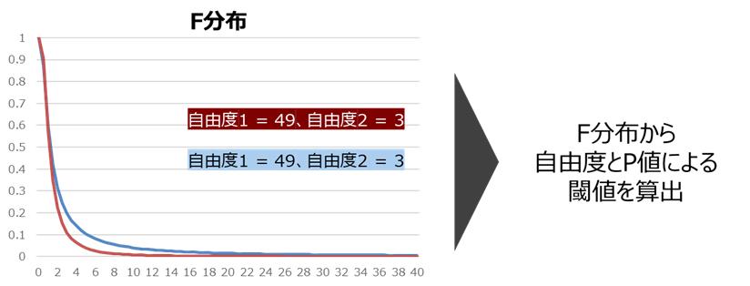 F分布からの閾値算出