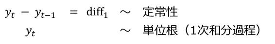 単位根過程(1次和分過程)
