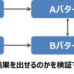 A / Bテスト