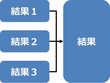 集約(Aggregating)