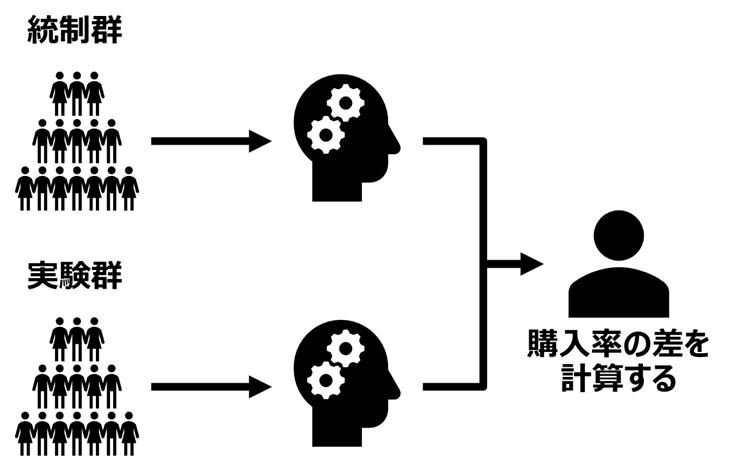 統制群と実験群のそれぞれでAIモデルを構築