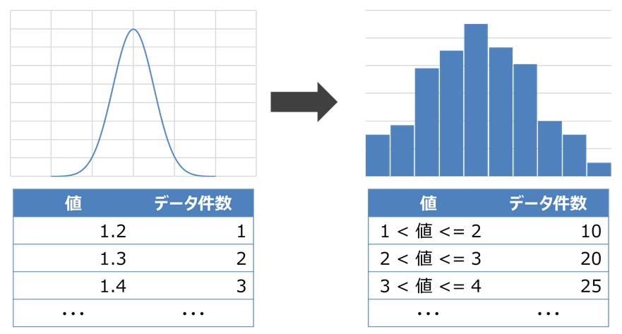 変数のヒストグラム化