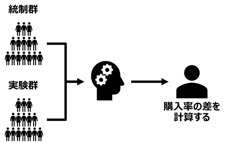 統制群と実験群を含めてAIモデルを構築