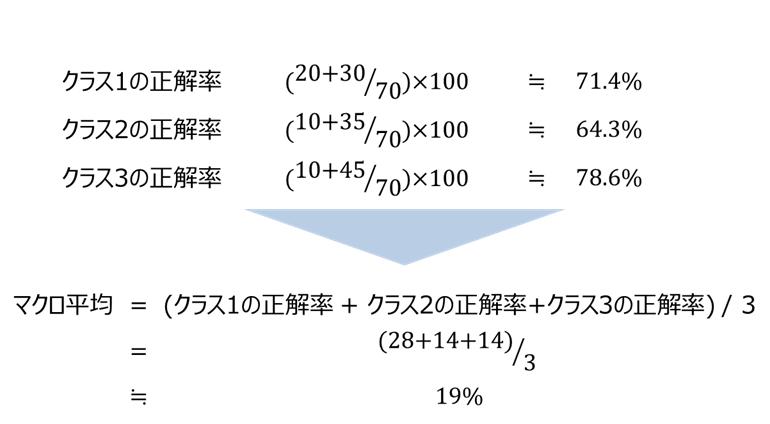 マクロ平均(Macro average)