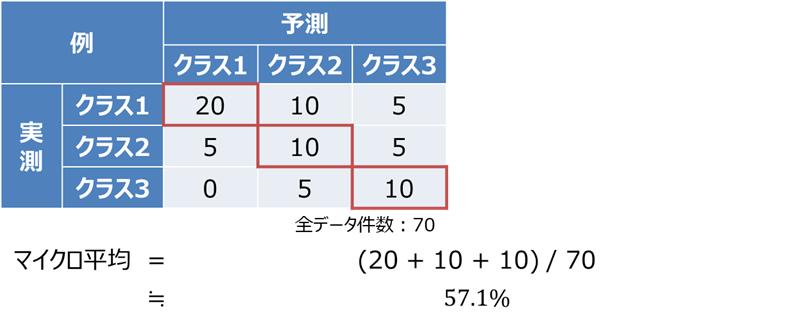 マイクロ平均(Micro average)