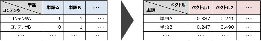 Word2Vecのイメージ