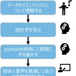 データサイエンティストになる4つのステップ