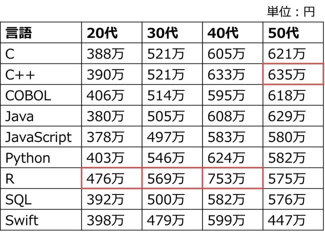 プログラミング言語別の年収