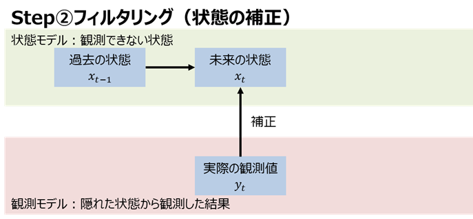 カルマンフィルタ Step②
