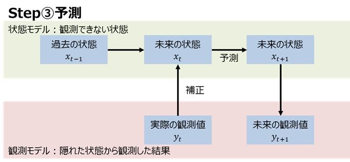 カルマンフィルタ Step③