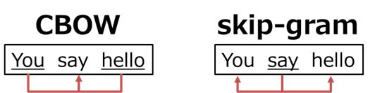 CBOWモデルとskip-gramモデルの違い