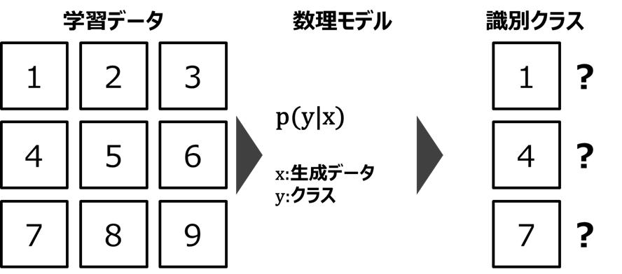識別モデル