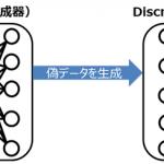 GANの学習構造