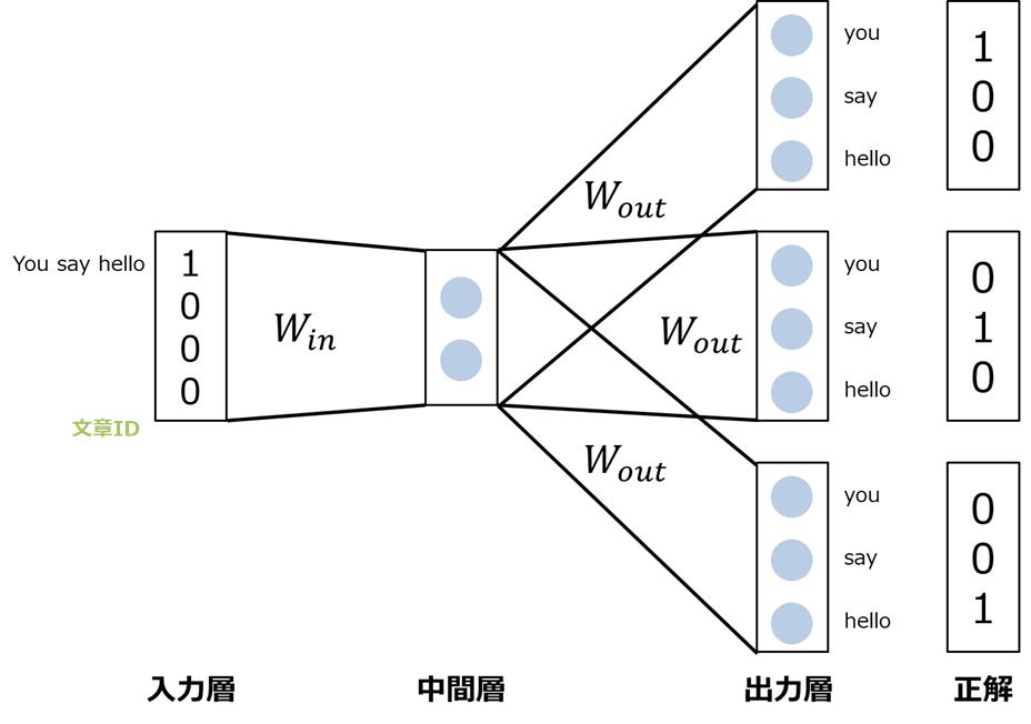 PV-DBOWの学習イメージ
