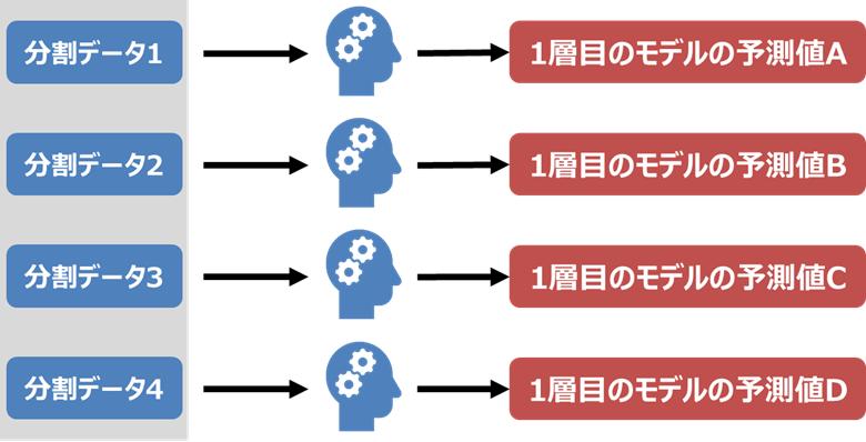 1層目のモデルを構築