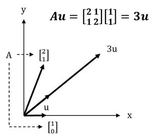 固有値と固有ベクトルのイメージ