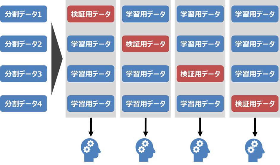 学習用データを用いてモデル構築