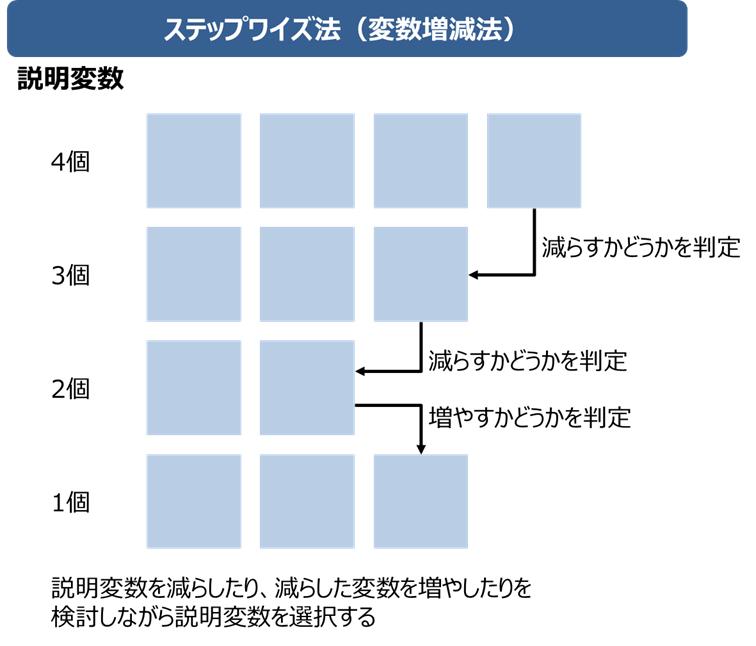ステップワイズ法(変数増減法)